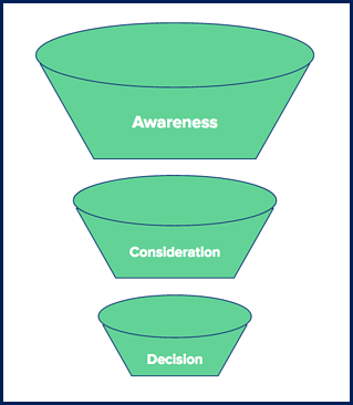 content-marketing-strategy-funnel-content-marketing-agency.png